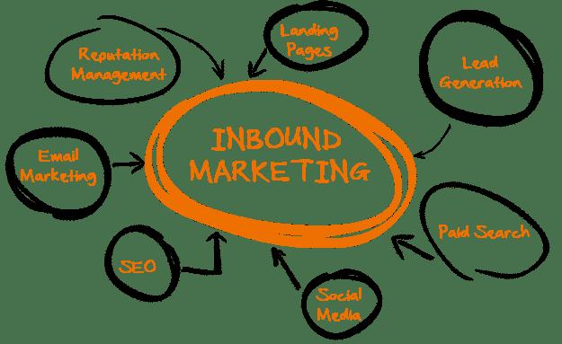 Qu'est-ce que l'inbound marketing ? Comment ça fonctionne ? 4 Agence Webmarketing Spécialisée SEO
